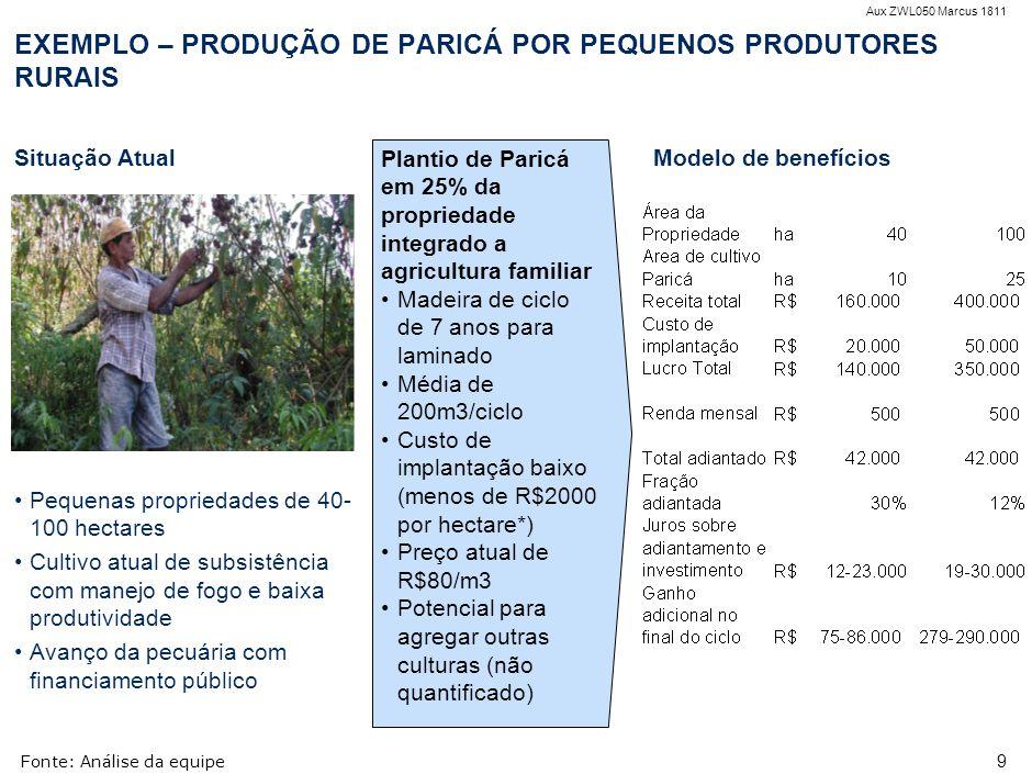 Aux ZWL050 Marcus 1811 9 EXEMPLO – PRODUÇÃO DE PARICÁ POR PEQUENOS PRODUTORES RURAIS Fonte:Análise da equipe Situação Atual Pequenas propriedades de 4