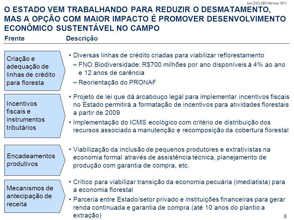 Aux ZWL050 Marcus 1811 9 EXEMPLO – PRODUÇÃO DE PARICÁ POR PEQUENOS PRODUTORES RURAIS Fonte:Análise da equipe Situação Atual Pequenas propriedades de 40- 100 hectares Cultivo atual de subsistência com manejo de fogo e baixa produtividade Avanço da pecuária com financiamento público Modelo de benefícios Plantio de Paricá em 25% da propriedade integrado a agricultura familiar Madeira de ciclo de 7 anos para laminado Média de 200m3/ciclo Custo de implantação baixo (menos de R$2000 por hectare*) Preço atual de R$80/m3 Potencial para agregar outras culturas (não quantificado)