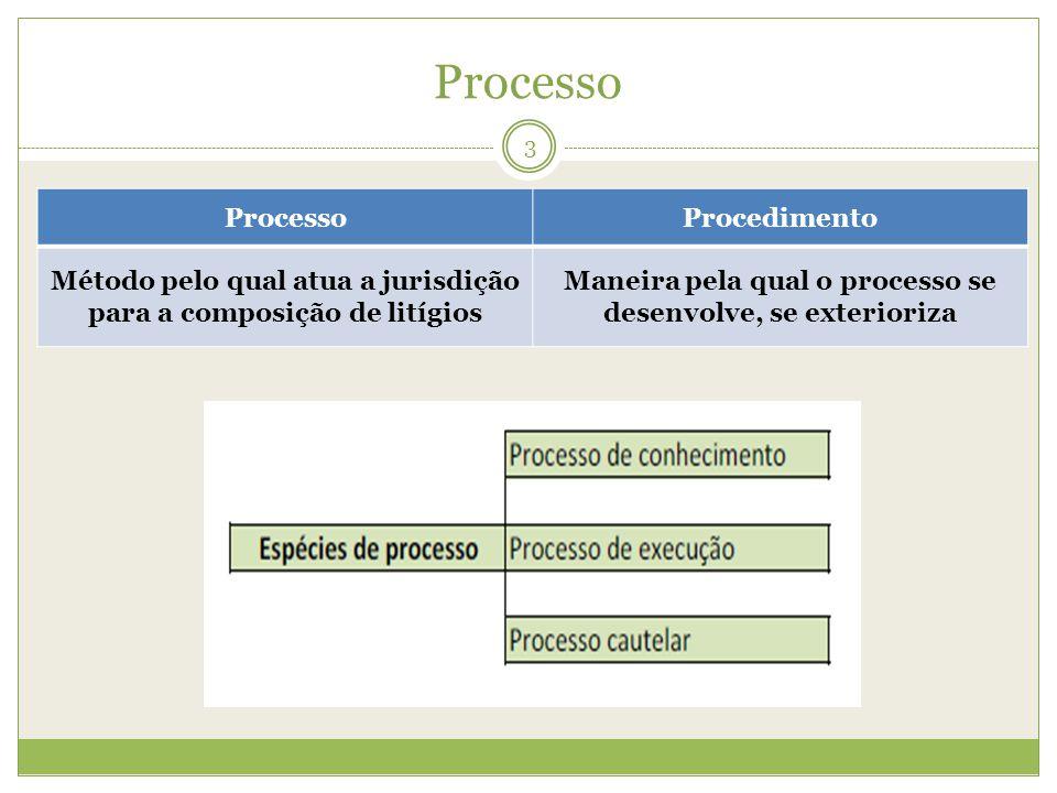 Processo 3 Procedimento Método pelo qual atua a jurisdição para a composição de litígios Maneira pela qual o processo se desenvolve, se exterioriza
