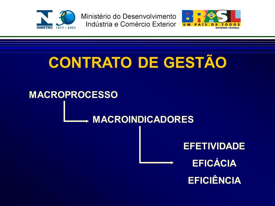 CONTRATO DE GESTÃO MACROPROCESSO MACROINDICADORES EFETIVIDADE EFICÁCIA EFICIÊNCIA