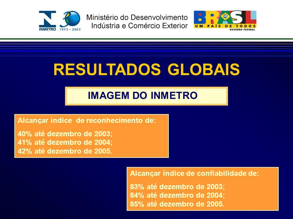 RESULTADOS GLOBAIS Alcançar índice de reconhecimento de: 40% até dezembro de 2003; 41% até dezembro de 2004; 42% até dezembro de 2005.