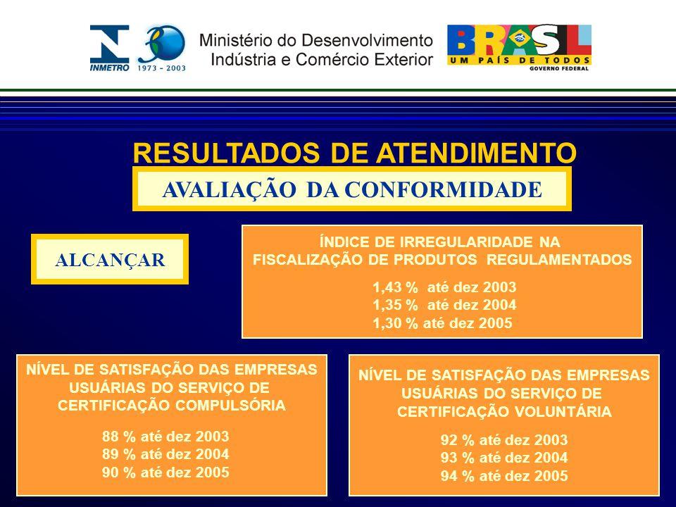 RESULTADOS DE ATENDIMENTO AVALIAÇÃO DA CONFORMIDADE ALCANÇAR ÍNDICE DE IRREGULARIDADE NA FISCALIZAÇÃO DE PRODUTOS REGULAMENTADOS 1,43 % até dez 2003 1,35 % até dez 2004 1,30 % até dez 2005 NÍVEL DE SATISFAÇÃO DAS EMPRESAS USUÁRIAS DO SERVIÇO DE CERTIFICAÇÃO COMPULSÓRIA 88 % até dez 2003 89 % até dez 2004 90 % até dez 2005 NÍVEL DE SATISFAÇÃO DAS EMPRESAS USUÁRIAS DO SERVIÇO DE CERTIFICAÇÃO VOLUNTÁRIA 92 % até dez 2003 93 % até dez 2004 94 % até dez 2005