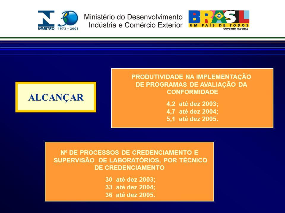 PRODUTIVIDADE NA IMPLEMENTAÇÃO DE PROGRAMAS DE AVALIAÇÃO DA CONFORMIDADE 4,2 até dez 2003; 4,7 até dez 2004; 5,1 até dez 2005.
