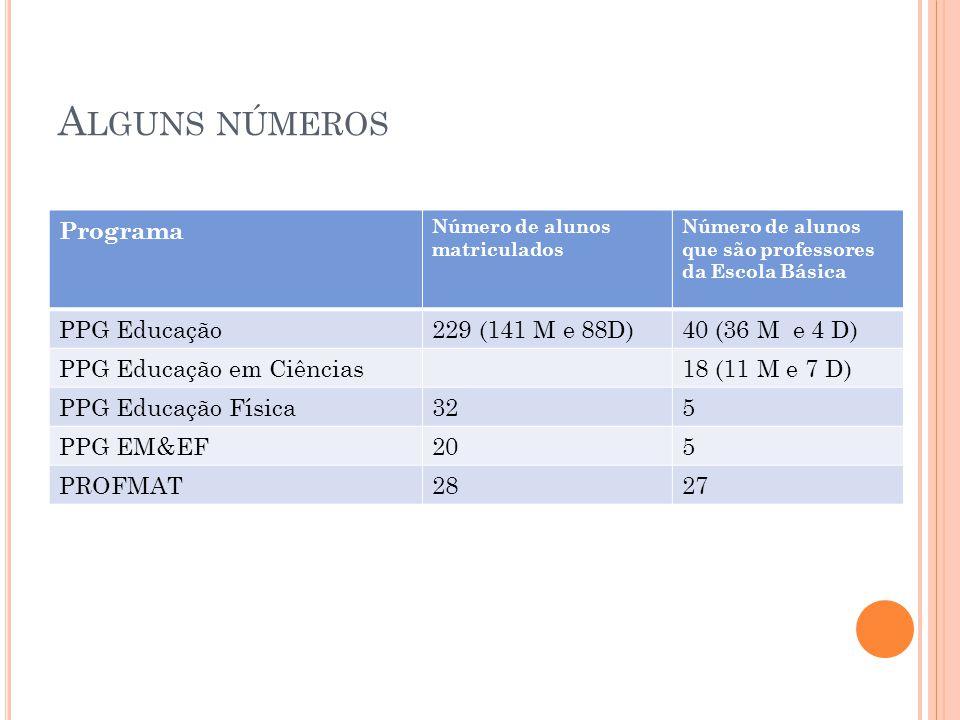 A LGUNS NÚMEROS Programa Número de alunos matriculados Número de alunos que são professores da Escola Básica PPG Educação229 (141 M e 88D)40 (36 M e 4 D) PPG Educação em Ciências18 (11 M e 7 D) PPG Educação Física325 PPG EM&EF205 PROFMAT2827