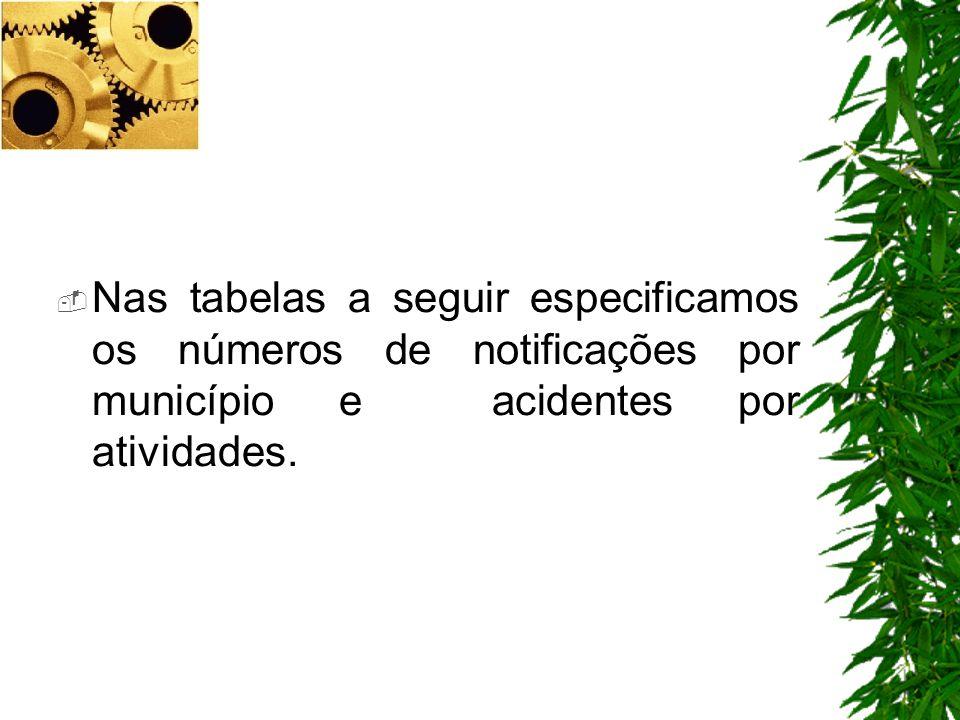 Francisco Beltrão186 Santa Izabel DOeste71 Renascença69 Ampére68 Enéas Marques67 Nova Prata do Iguaçu52 Realeza49 Salto do Lontra37 Capanema24 Marmeleiro19 Barracão21 N º DE NOTIFICA Ç ÃO POR MUNICIPIO