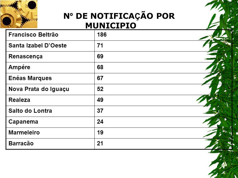 Francisco Beltrão186 Santa Izabel DOeste71 Renascença69 Ampére68 Enéas Marques67 Nova Prata do Iguaçu52 Realeza49 Salto do Lontra37 Capanema24 Marmele