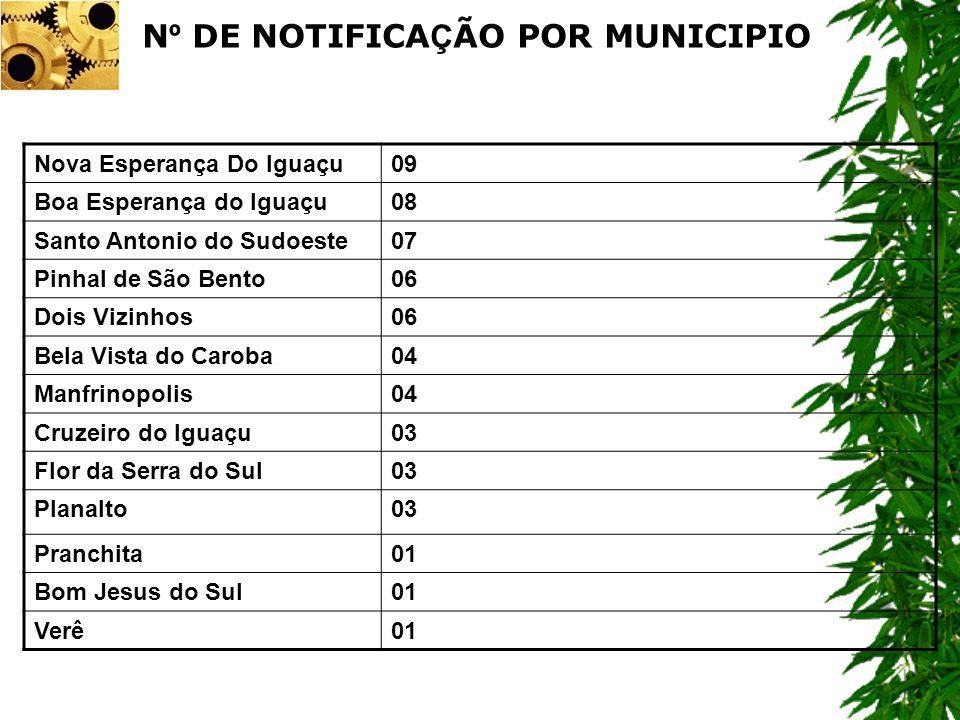 Nova Esperança Do Iguaçu09 Boa Esperança do Iguaçu08 Santo Antonio do Sudoeste07 Pinhal de São Bento06 Dois Vizinhos06 Bela Vista do Caroba04 Manfrino