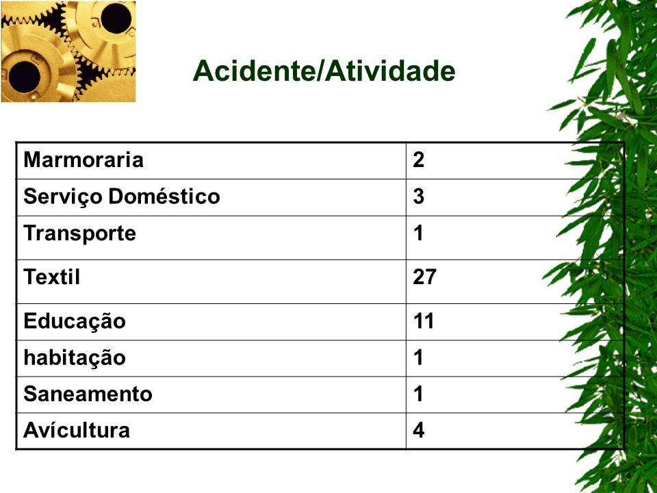 Marmoraria2 Serviço Doméstico3 Transporte1 Textil27 Educação11 habitação1 Saneamento1 Avícultura4 Acidente/Atividade