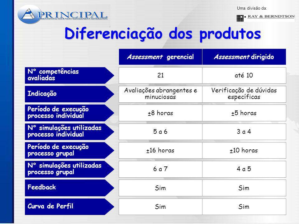 Uma divisão da: N° simulações utilizadas processo individual 5 a 63 a 4 Diferenciação dos produtos N° competências avaliadas Indicação Período de execução processo individual Período de execução processo grupal N° simulações utilizadas processo grupal Feedback Curva de Perfil 21 Avaliações abrangentes e minuciosas ±8 horas ±16 horas 6 a 7 Sim até 10 Verificação de dúvidas específicas ±5 horas ±10 horas 4 a 5 Sim Assessment gerencialAssessment dirigido