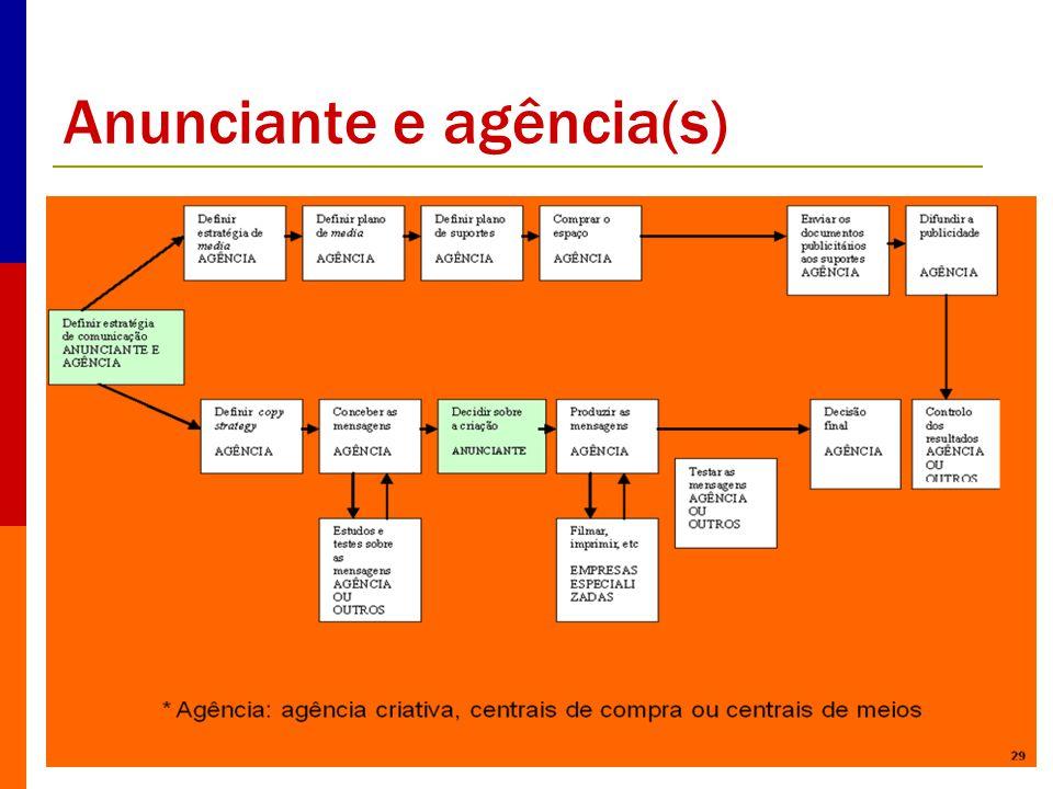 Anunciante e agência(s)