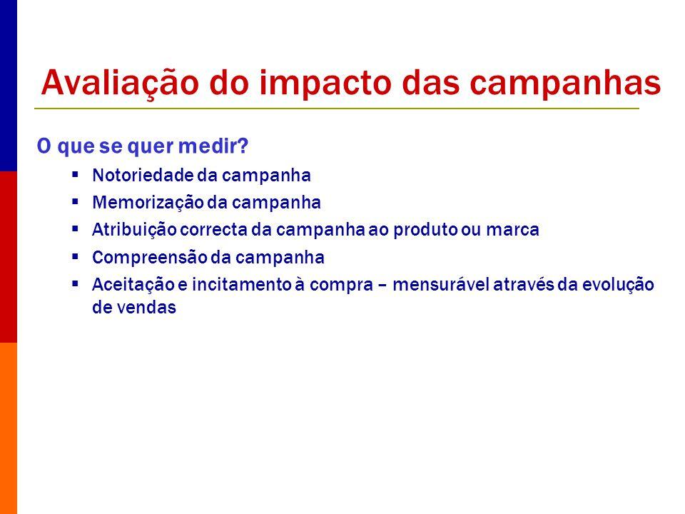 Avaliação do impacto das campanhas O que se quer medir? Notoriedade da campanha Memorização da campanha Atribuição correcta da campanha ao produto ou