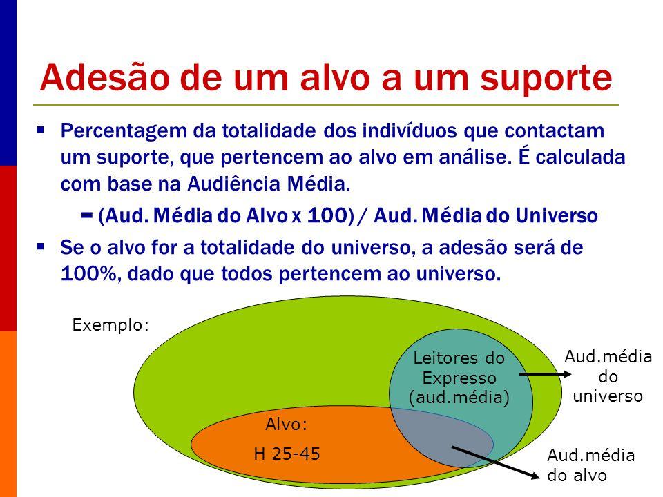 Adesão de um alvo a um suporte Percentagem da totalidade dos indivíduos que contactam um suporte, que pertencem ao alvo em análise. É calculada com ba