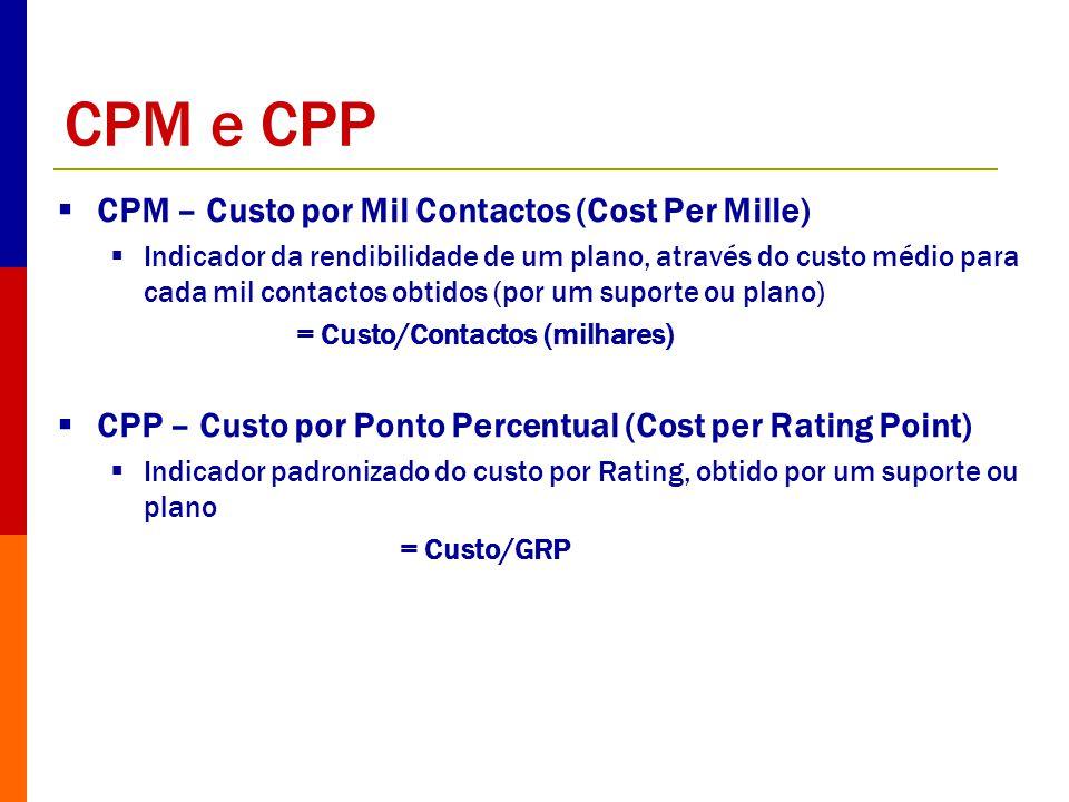 CPM e CPP CPM – Custo por Mil Contactos (Cost Per Mille) Indicador da rendibilidade de um plano, através do custo médio para cada mil contactos obtido