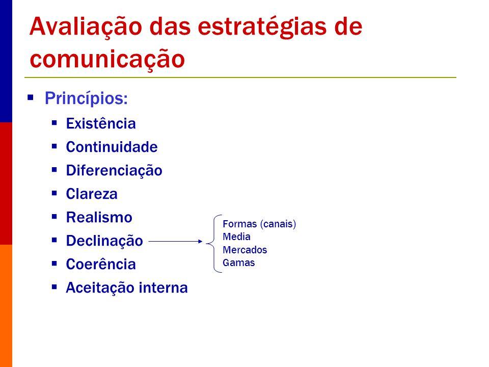Avaliação das estratégias de comunicação Princípios: Existência Continuidade Diferenciação Clareza Realismo Declinação Coerência Aceitação interna For