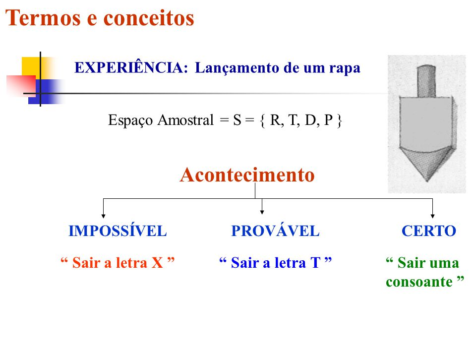 Termos e conceitos Acontecimento EXPERIÊNCIA: Lançamento de um rapa Espaço Amostral = S = { R, T, D, P } IMPOSSÍVELCERTO Sair a letra X Sair uma consoante PROVÁVEL Sair a letra T