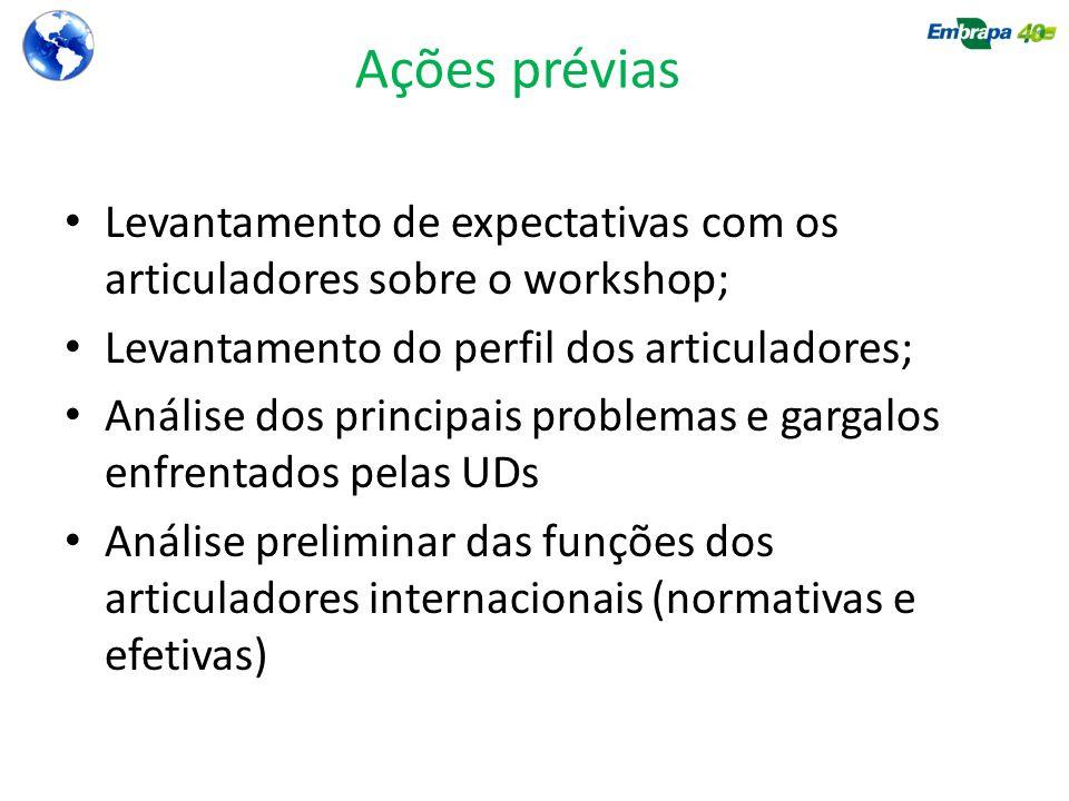 Ações prévias Levantamento de expectativas com os articuladores sobre o workshop; Levantamento do perfil dos articuladores; Análise dos principais pro