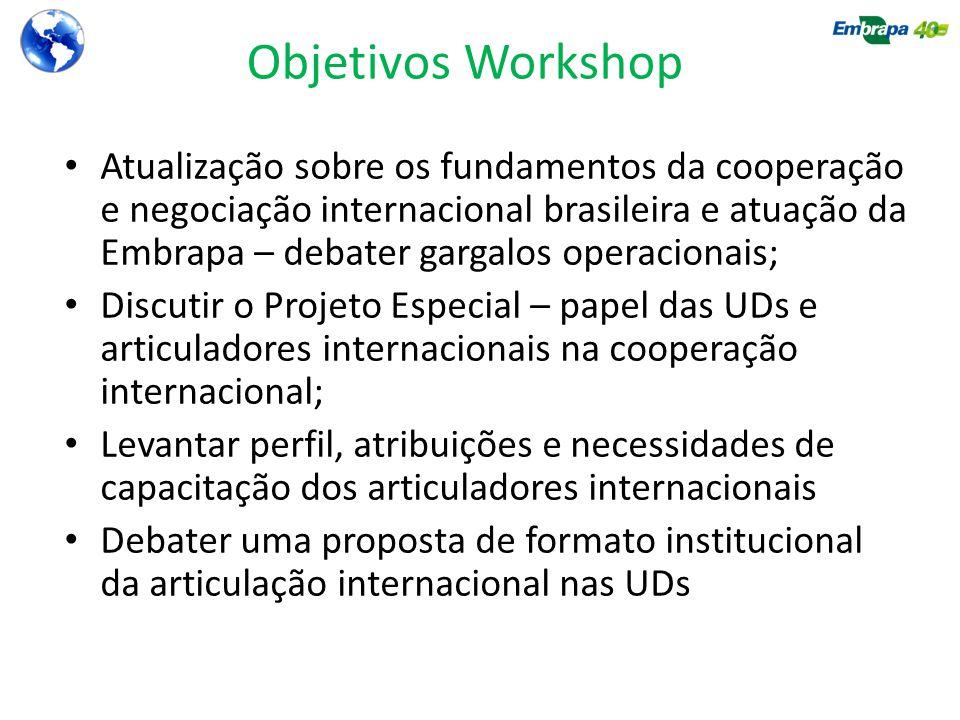 Objetivos Workshop Atualização sobre os fundamentos da cooperação e negociação internacional brasileira e atuação da Embrapa – debater gargalos operac