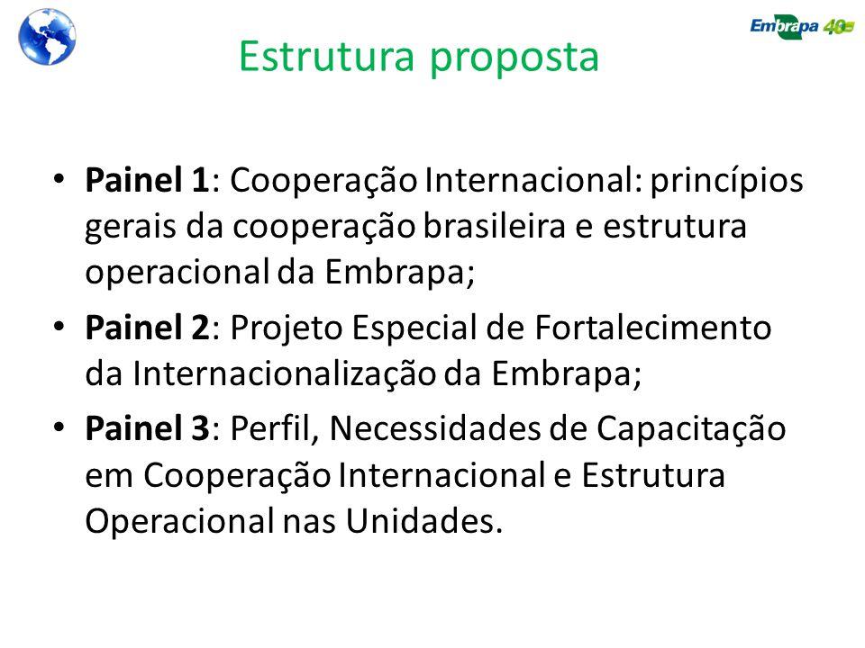 Estrutura proposta Painel 1: Cooperação Internacional: princípios gerais da cooperação brasileira e estrutura operacional da Embrapa; Painel 2: Projeto Especial de Fortalecimento da Internacionalização da Embrapa; Painel 3: Perfil, Necessidades de Capacitação em Cooperação Internacional e Estrutura Operacional nas Unidades.