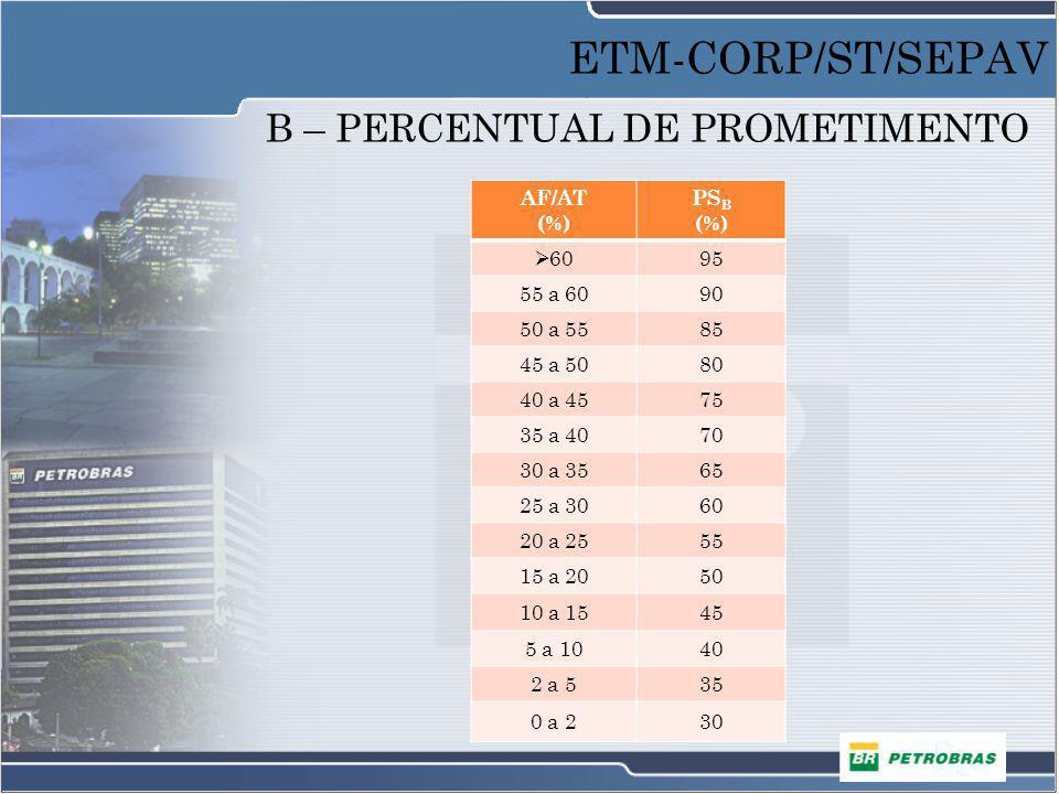 B – PERCENTUAL DE PROMETIMENTO AF/AT (%) PS B (%) 6095 55 a 6090 50 a 5585 45 a 5080 40 a 4575 35 a 4070 30 a 3565 25 a 3060 20 a 2555 15 a 2050 10 a