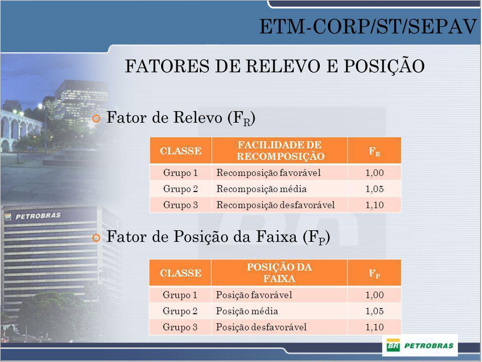 FATORES DE RELEVO E POSIÇÃO Fator de Relevo (F R ) Fator de Posição da Faixa (F P ) CLASSE FACILIDADE DE RECOMPOSIÇÃO FRFR Grupo 1Recomposição favoráv