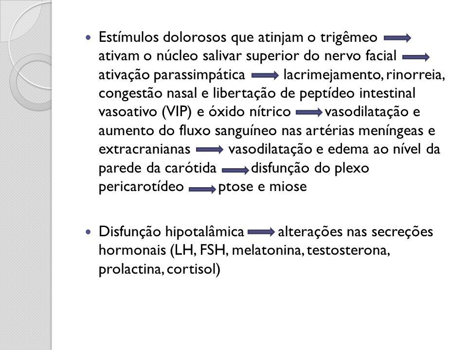 Estímulos dolorosos que atinjam o trigêmeo ativam o núcleo salivar superior do nervo facial ativação parassimpática lacrimejamento, rinorreia, congest