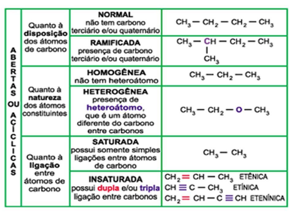 CADEIAS MISTAS Uma cadeia é classificada como mista quando apresenta um ou mais átomos de carbono fora da estrutura cíclica: Ácido benzóico (conservan