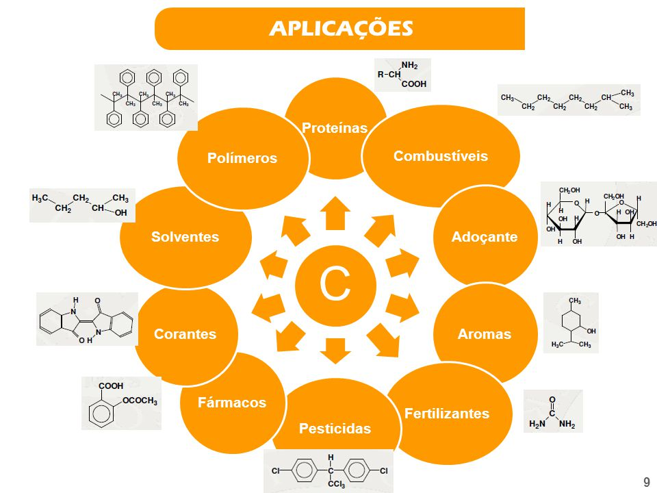 8 Substâncias OrgânicasInorgânicas metano, CH 4 metanol, CH 3 OH etano, C 2 H 6 etanol, CH 3 CH 2 OH benzeno, C 6 H 6 ácido acético, CH 3 COOH acetona