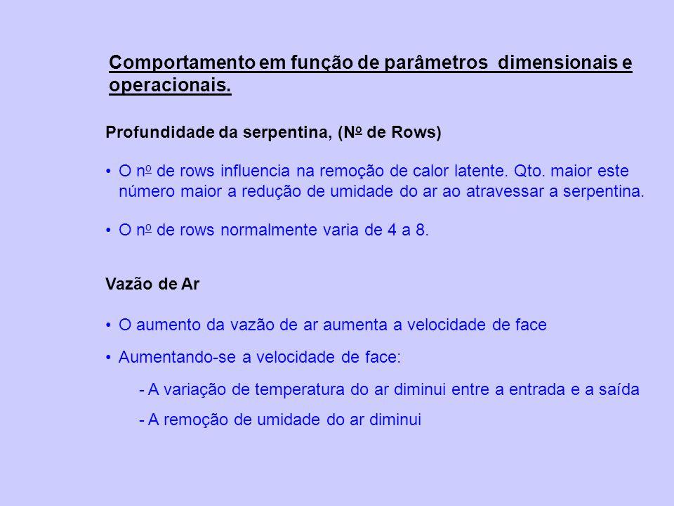 Comportamento em função de parâmetros dimensionais e operacionais.