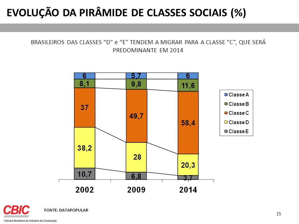 BRASILEIROS DAS CLASSES D e E TENDEM A MIGRAR PARA A CLASSE C, QUE SERÁ PREDOMINANTE EM 2014 EVOLUÇÃO DA PIRÂMIDE DE CLASSES SOCIAIS (%) FONTE: DATAPOPULAR 15