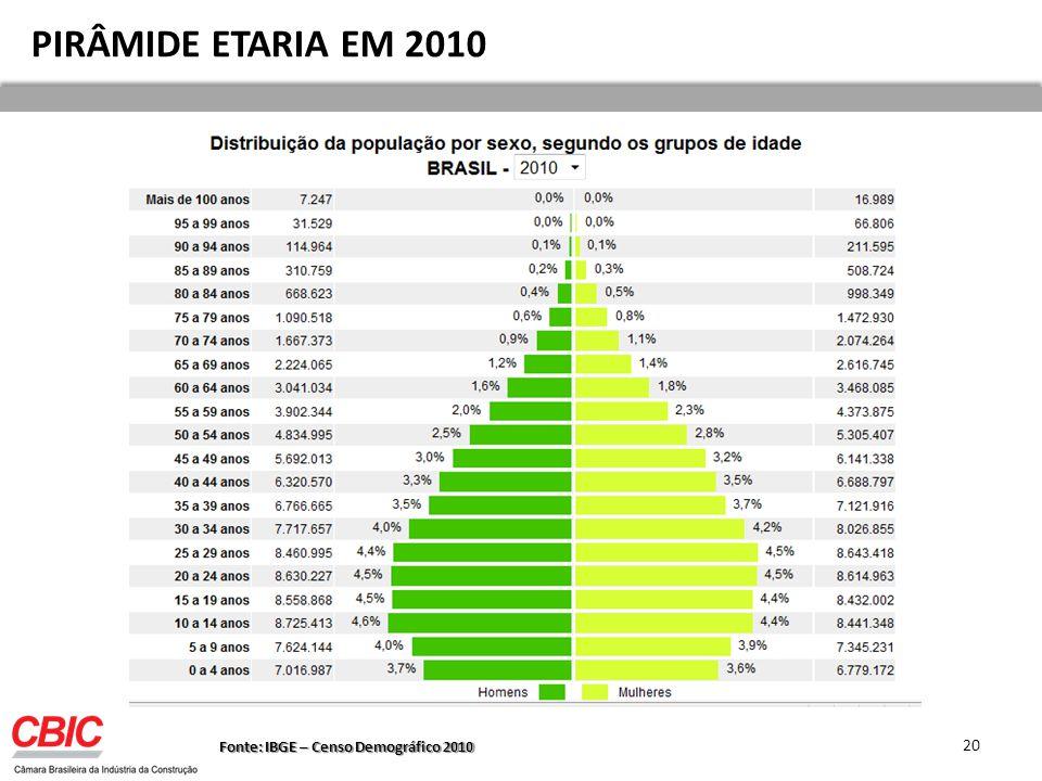 Fonte: IBGE – Censo Demográfico 2010 PIRÂMIDE ETARIA EM 2010 20
