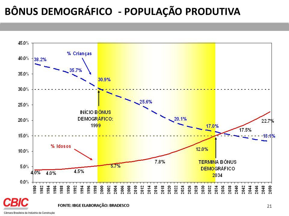 BÔNUS DEMOGRÁFICO - POPULAÇÃO PRODUTIVA FONTE: IBGE ELABORAÇÃO: BRADESCO 21