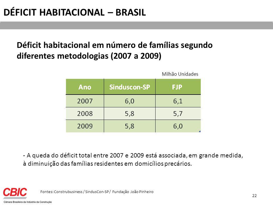 DÉFICIT HABITACIONAL – BRASIL Déficit habitacional em número de famílias segundo diferentes metodologias (2007 a 2009) Fontes: Construbusiness / SindusCon-SP / Fundação João Pinheiro - A queda do déficit total entre 2007 e 2009 está associada, em grande medida, à diminuição das famílias residentes em domicílios precários.
