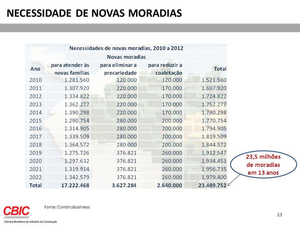 NECESSIDADE DE NOVAS MORADIAS 23,5 milhões de moradias em 13 anos Fonte: Construbusiness 23