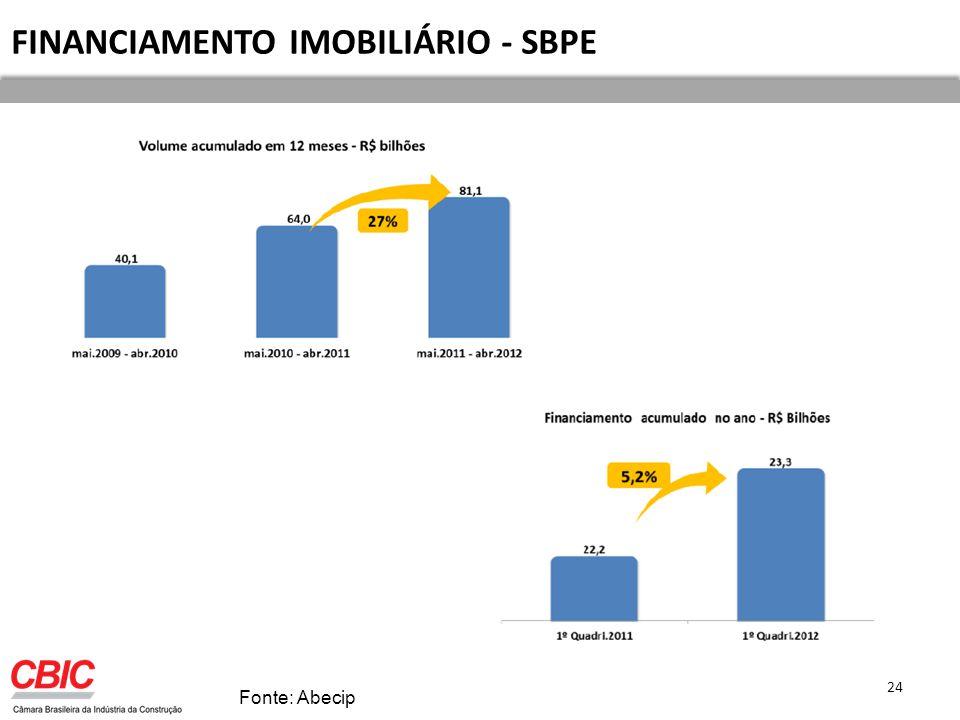 FINANCIAMENTO IMOBILIÁRIO - SBPE Fonte: Abecip 24
