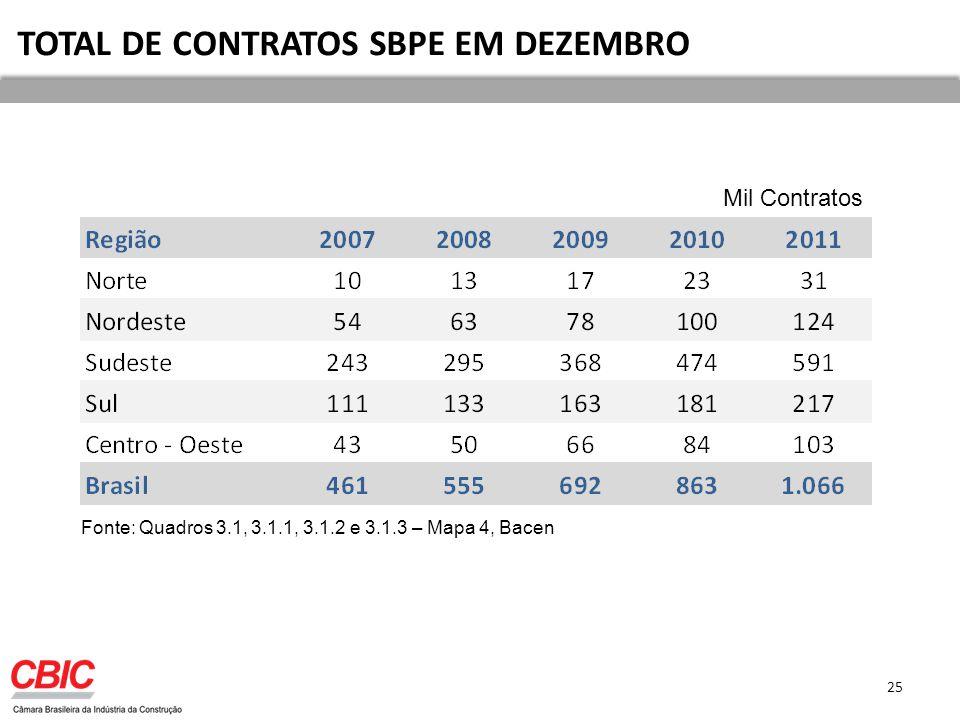 25 TOTAL DE CONTRATOS SBPE EM DEZEMBRO Mil Contratos Fonte: Quadros 3.1, 3.1.1, 3.1.2 e 3.1.3 – Mapa 4, Bacen