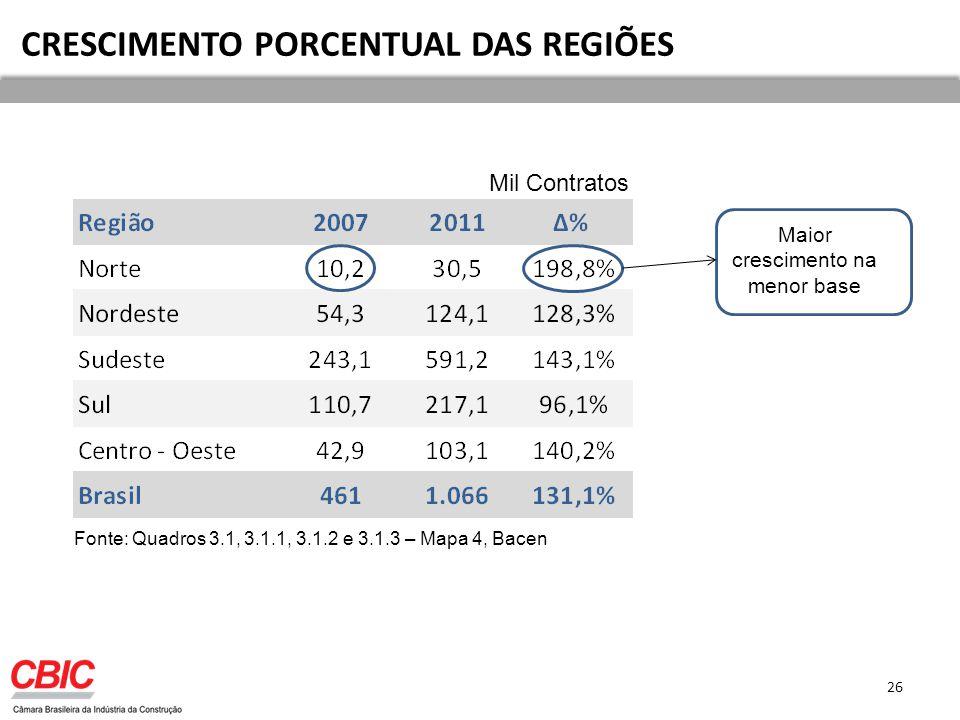 CRESCIMENTO PORCENTUAL DAS REGIÕES 26 Mil Contratos Fonte: Quadros 3.1, 3.1.1, 3.1.2 e 3.1.3 – Mapa 4, Bacen Maior crescimento na menor base