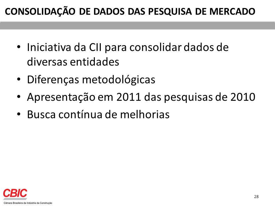 Iniciativa da CII para consolidar dados de diversas entidades Diferenças metodológicas Apresentação em 2011 das pesquisas de 2010 Busca contínua de melhorias 28 CONSOLIDAÇÃO DE DADOS DAS PESQUISA DE MERCADO