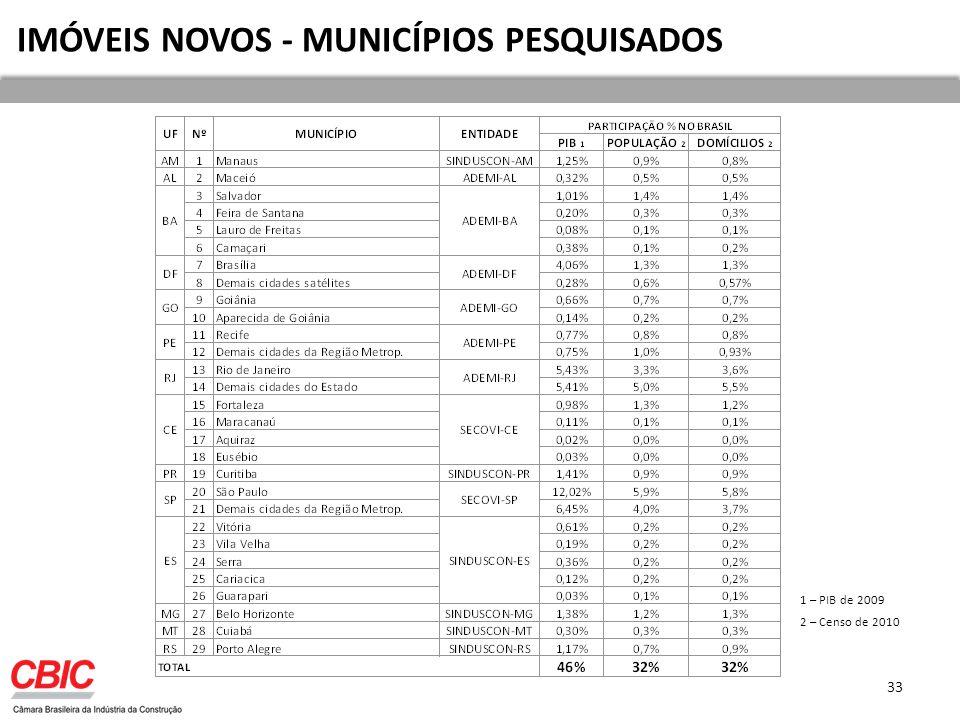 33 IMÓVEIS NOVOS - MUNICÍPIOS PESQUISADOS 1 – PIB de 2009 2 – Censo de 2010