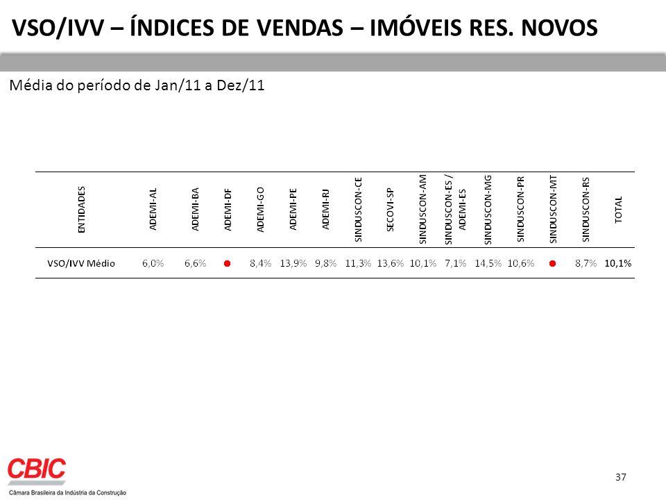 37 VSO/IVV – ÍNDICES DE VENDAS – IMÓVEIS RES. NOVOS Média do período de Jan/11 a Dez/11