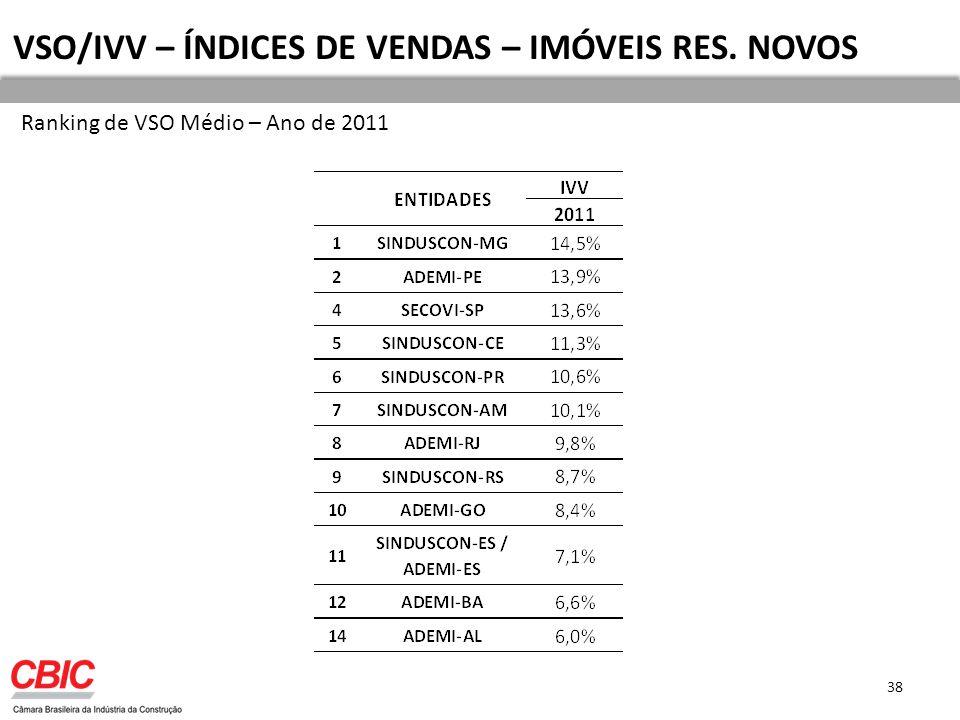 38 VSO/IVV – ÍNDICES DE VENDAS – IMÓVEIS RES. NOVOS Ranking de VSO Médio – Ano de 2011