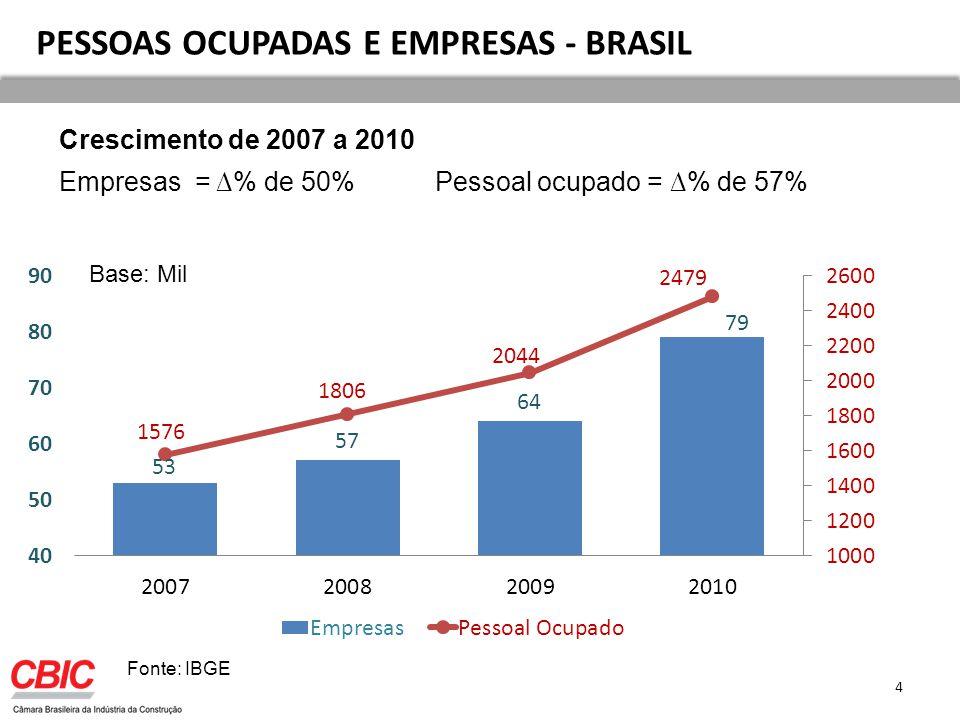 PESSOAS OCUPADAS E EMPRESAS - BRASIL 4 Base: Mil Fonte: IBGE Crescimento de 2007 a 2010 Empresas = % de 50% Pessoal ocupado = % de 57%