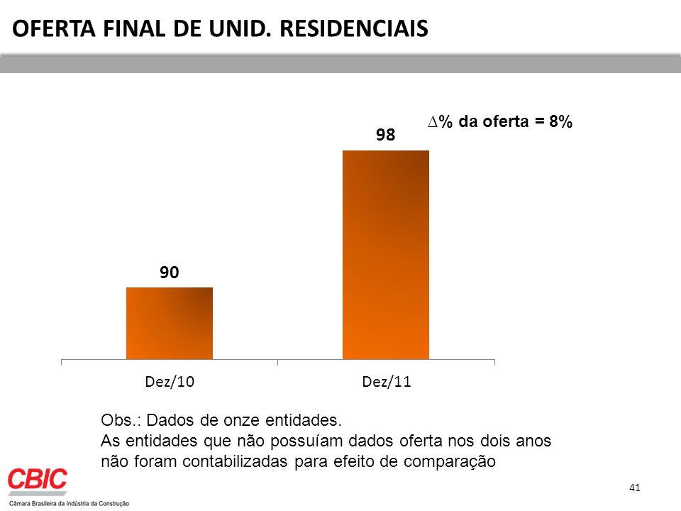 41 OFERTA FINAL DE UNID.RESIDENCIAIS % da oferta = 8% Obs.: Dados de onze entidades.