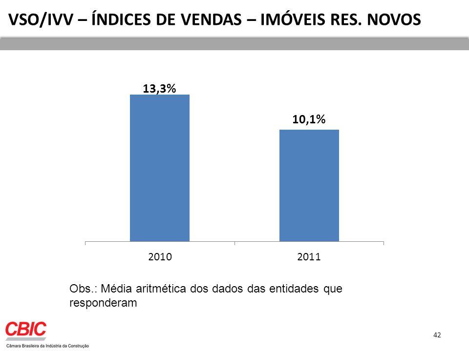 42 VSO/IVV – ÍNDICES DE VENDAS – IMÓVEIS RES.