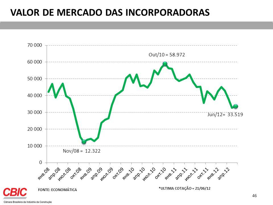 VALOR DE MERCADO DAS INCORPORADORAS FONTE: ECONOMÁTICA *ULTIMA COTAÇÃO = 21/06/12 46
