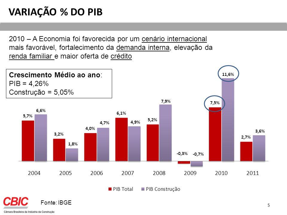 VARIAÇÃO % DO PIB Fonte: IBGE 2010 – A Economia foi favorecida por um cenário internacional mais favorável, fortalecimento da demanda interna, elevação da renda familiar e maior oferta de crédito Crescimento Médio ao ano: PIB = 4,26% Construção = 5,05% 5