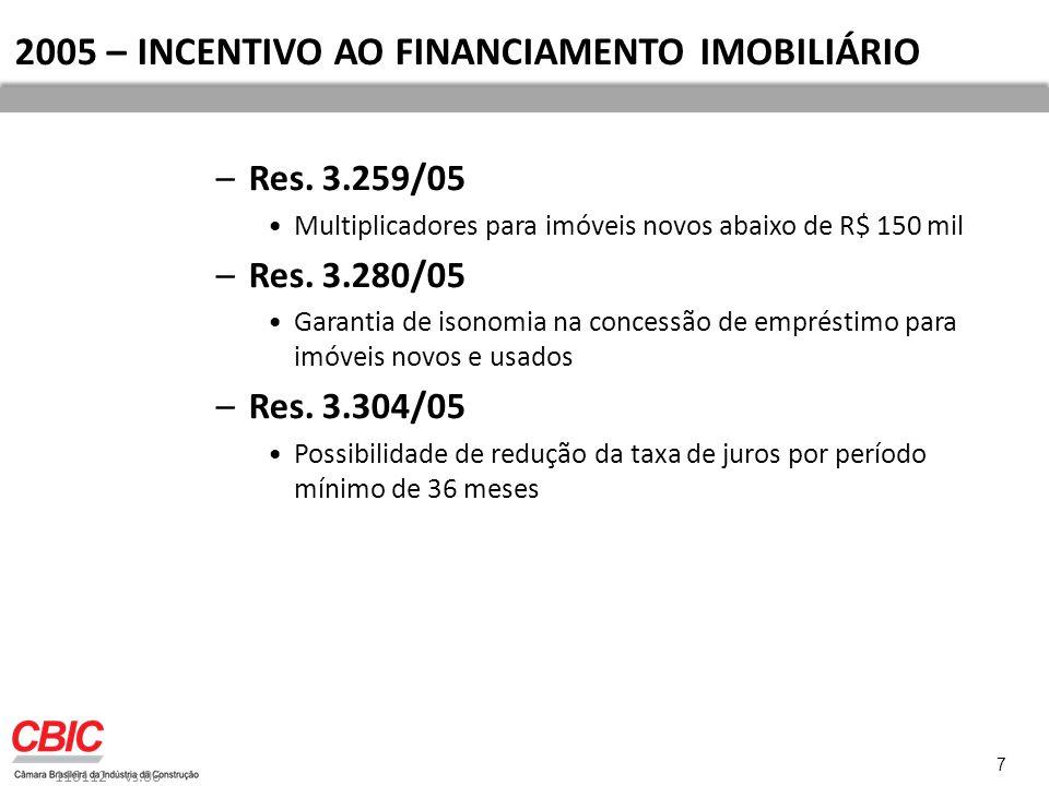 2005 – INCENTIVO AO FINANCIAMENTO IMOBILIÁRIO –Res.
