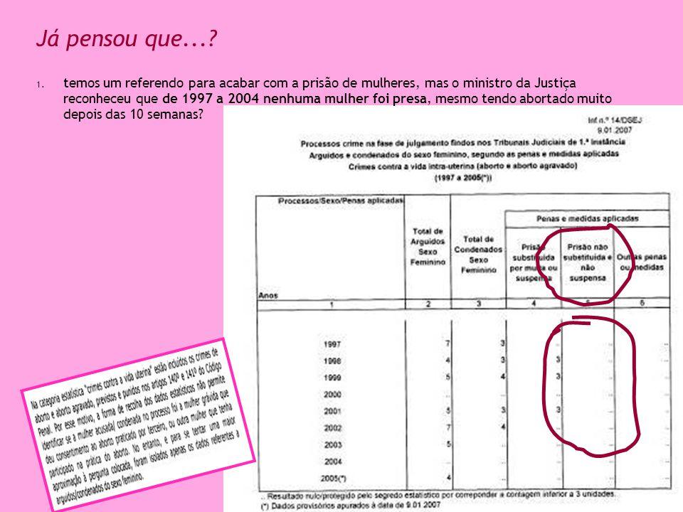 Já pensou que...? 1. temos um referendo para acabar com a prisão de mulheres, mas o ministro da Justiça reconheceu que de 1997 a 2004 nenhuma mulher f