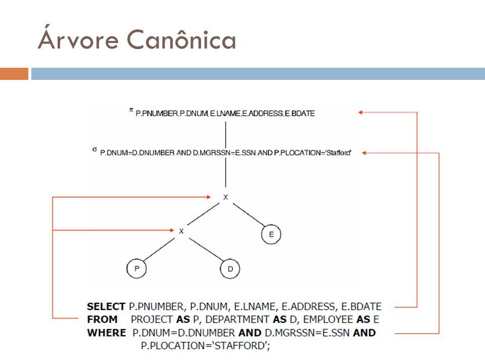 Árvore Canônica