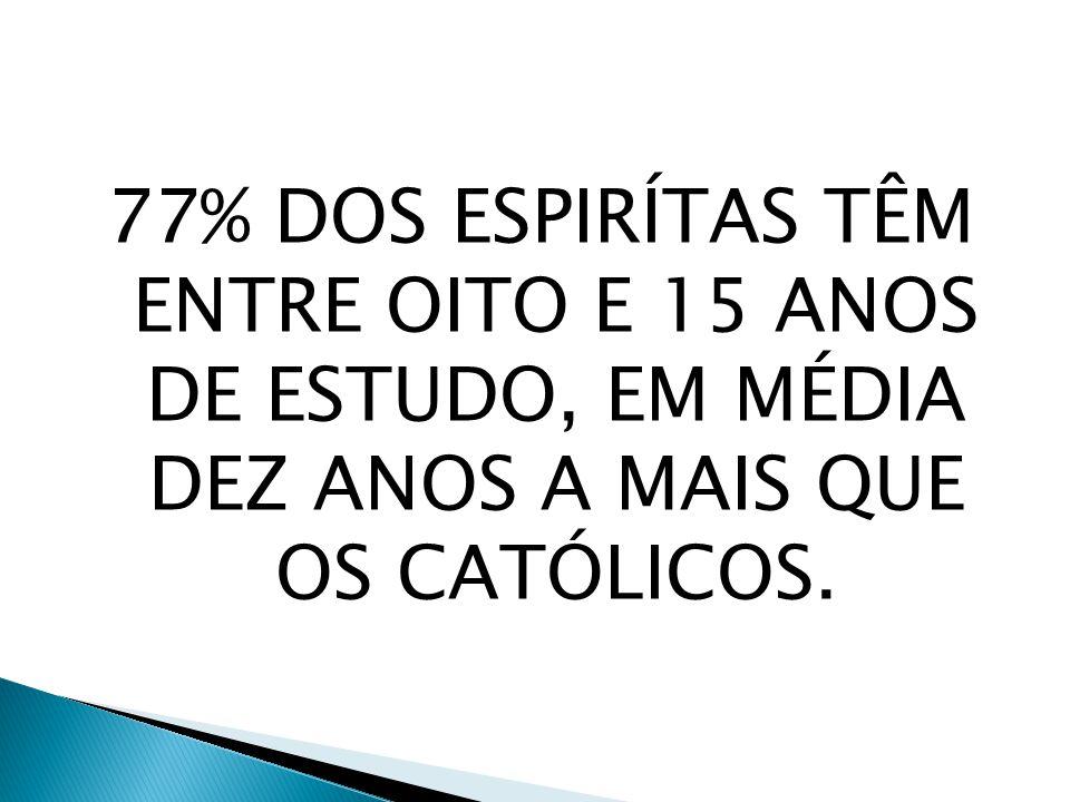 77% DOS ESPIRÍTAS TÊM ENTRE OITO E 15 ANOS DE ESTUDO, EM MÉDIA DEZ ANOS A MAIS QUE OS CATÓLICOS.