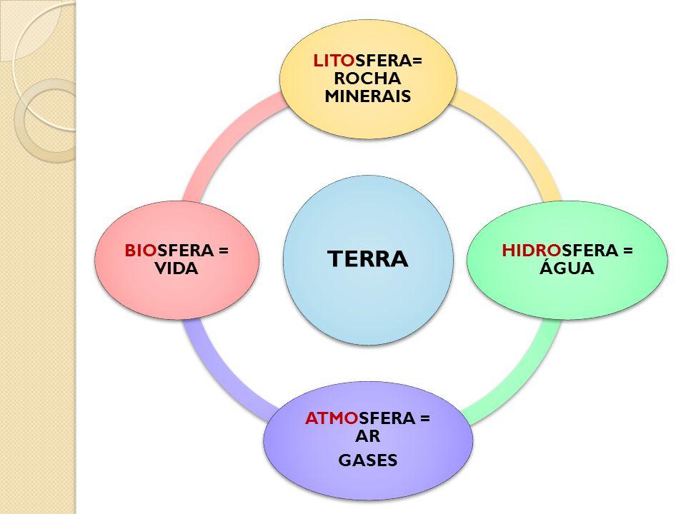 TERRA LITOSFERA= ROCHA MINERAIS HIDROSFERA = ÁGUA ATMOSFERA = AR GASES BIOSFERA = VIDA